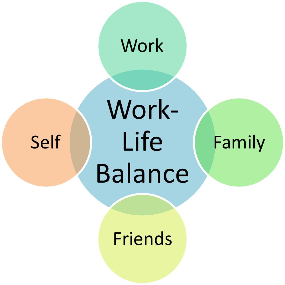 Medical writing services work life balance