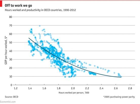 Economist Chart Productivity